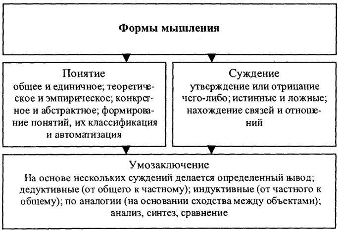 формы и типы мышления